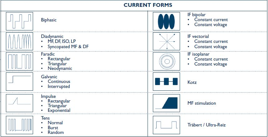 current_forms